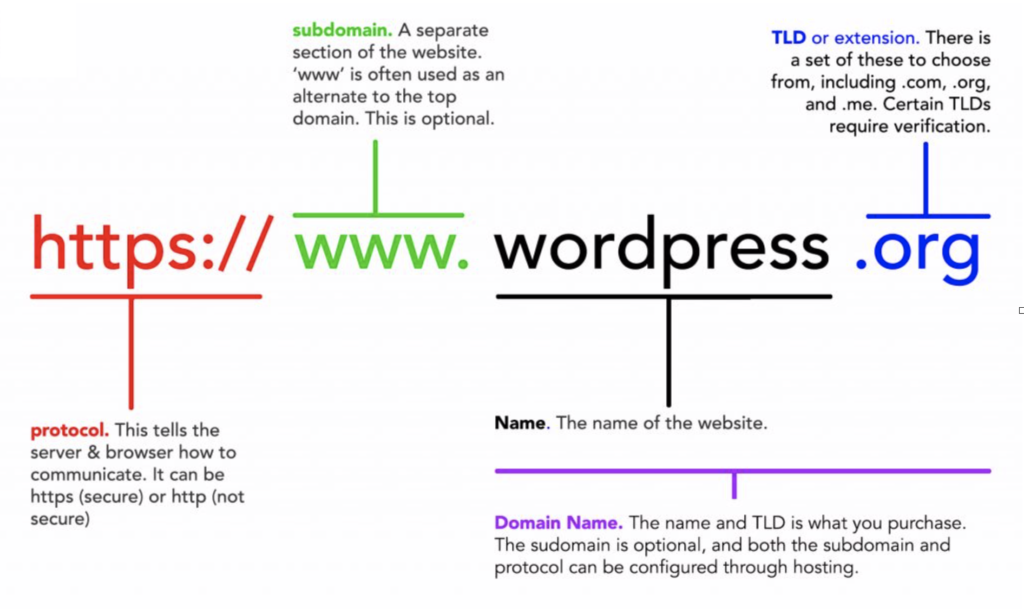 Breakdown of a Domain