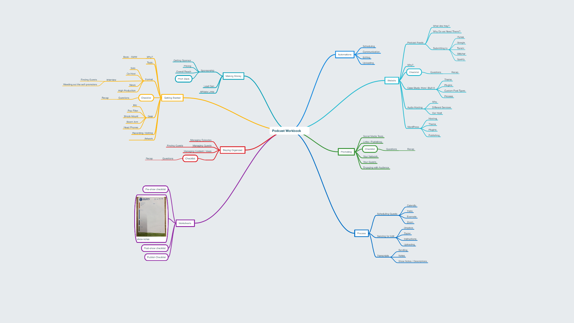 MindNode for Mind Mapping